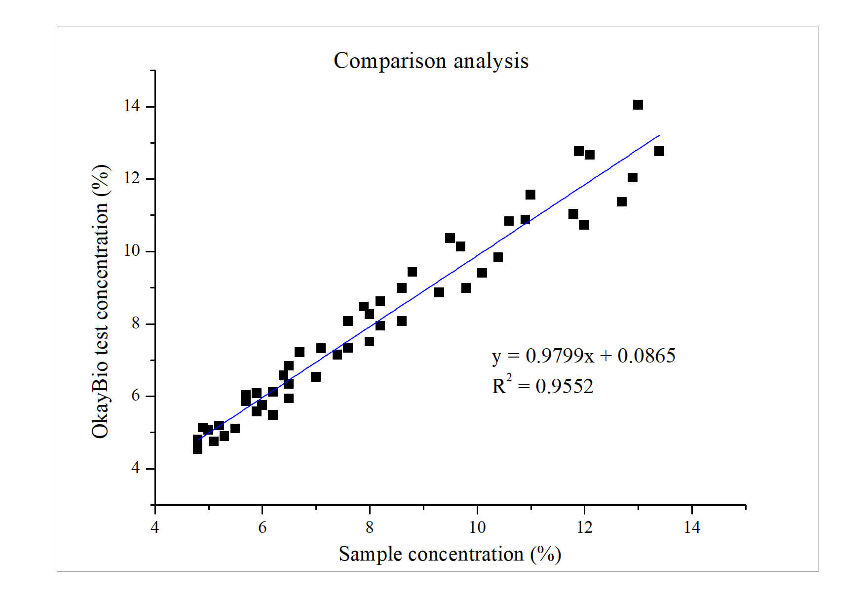 HbA1c抗体样本符合率