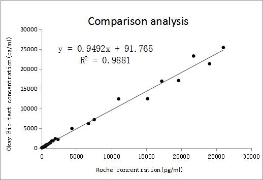 K4c9-K3b8免疫荧光平台样本符合率